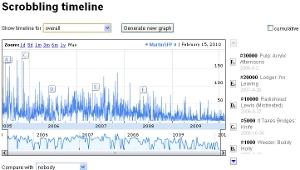 Last.fm Scrobbling Timeline