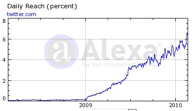 twitter graph 1