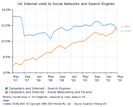 UK_internet_visits_to_social_networks_search_engines_2010_2009_2008_2007_chart