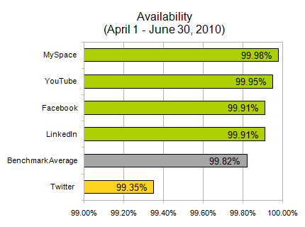 AlertSite_SocialNetworks_Q2Availability