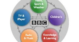 bbc-online-portfolios