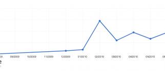 SeeSaw Compete.com UV Graph