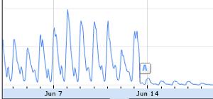 google-graph-iran