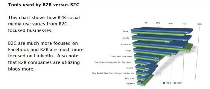 B2B-vs-B2C-in-social-media