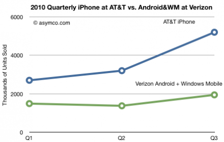 2010 Quarterly iPhone at ATT vs Android and WM at Verizon