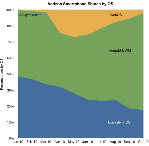 Verizon Smartphone Shares by OS