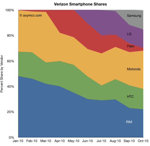 Verizon Smartphone Shares