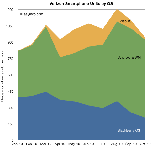 Verizon Smartphone Units by OS