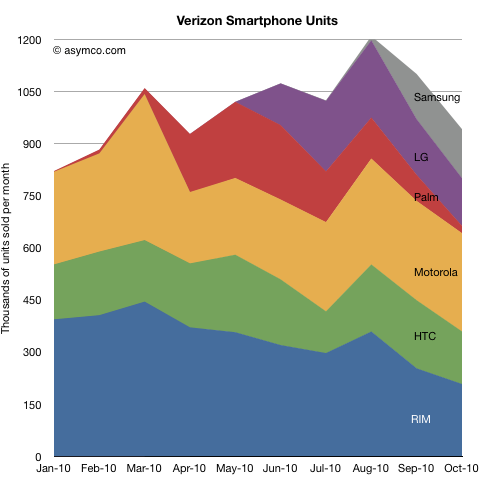 Verizon Smartphone Units