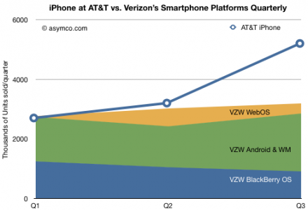 iPhone at ATT vs Verizons Smartphone Platforms Quarterly