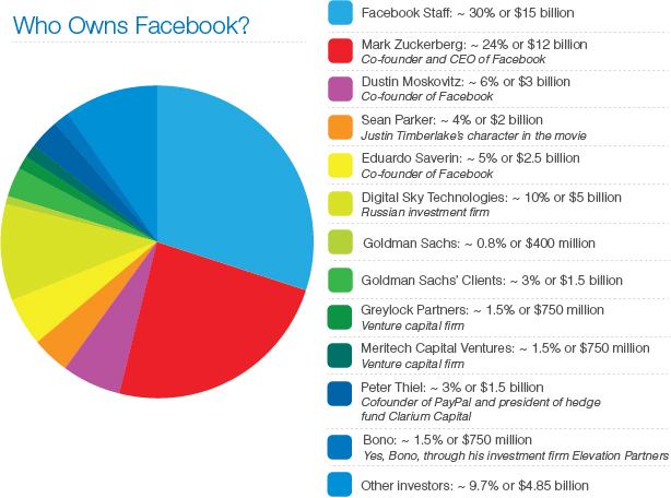 A qui appartient Facebook