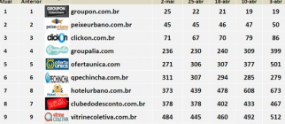 Group buying sites in Brazil
