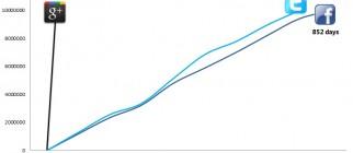 G+Graph