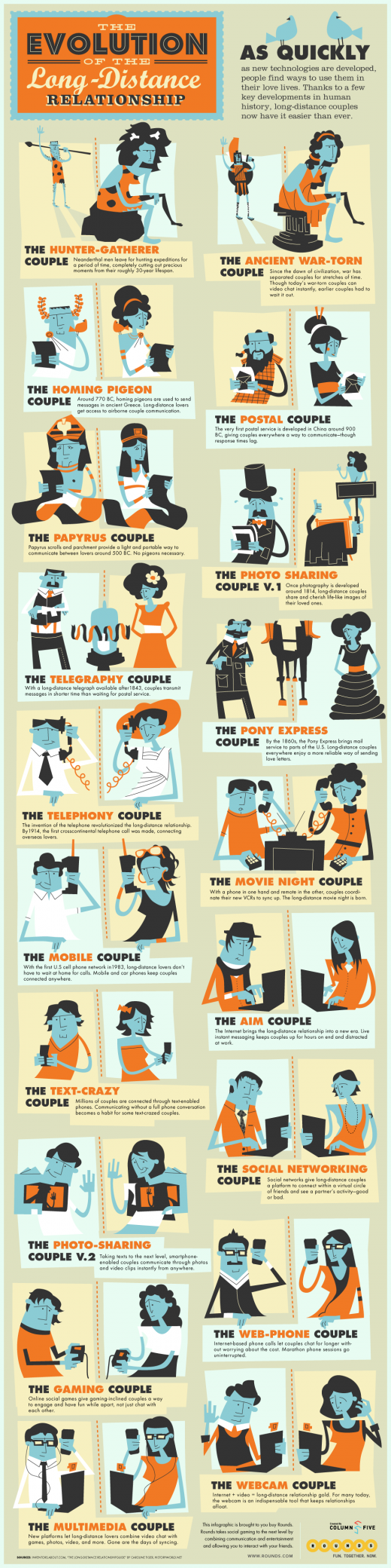11.08.25 EvolutionRelationshipFINAL 520x2080 The evolution of long distance relationships in social media [Infographic]