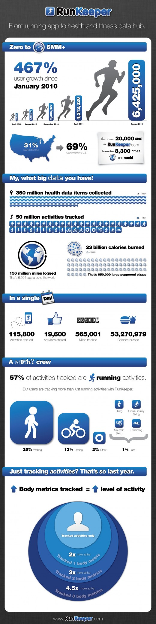 RunKeeper infographic 520x2079 23 billion calories burned on RunKeeper, and other fun stats [Infographic]
