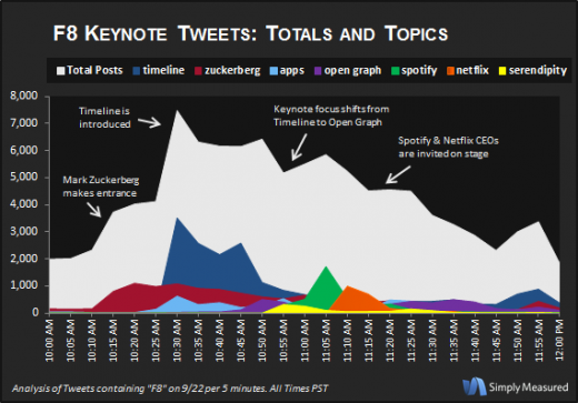 f8 chart 520x363 Twitter is buzzing about Timelines and Zuckerberg after Facebooks F8 conference