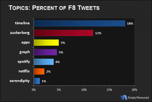 pctoftotal 520x349 Twitter is buzzing about Timelines and Zuckerberg after Facebooks F8 conference