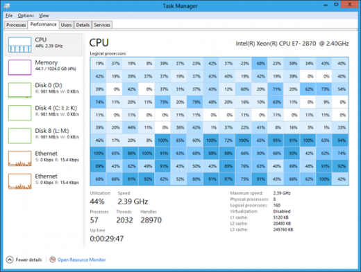 0435.New Task Manager with 160 logical processors thumb 6E9E4540 520x393 Microsoft details how Windows 8 will handle systems with more than 64 processors