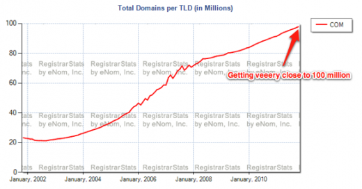 111019 com domain 3 520x272 The number of registered .com domain names will soon hit 100 million