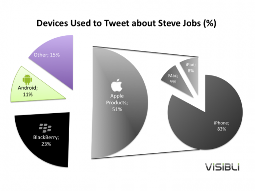 Graphs 520x390 Over 50% of Steve Jobs tweets originate from Apple devices