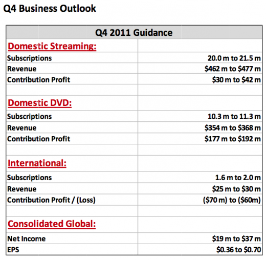 Netflix Q4 520x508 Netflixs Q3 results underperform domestic expectations