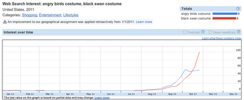 Picture 11 Google says Black Swan and Angry Birds are the most popular Halloween costumes this year