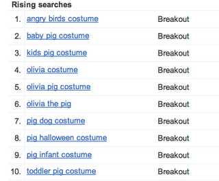 Picture 16 Google says Black Swan and Angry Birds are the most popular Halloween costumes this year