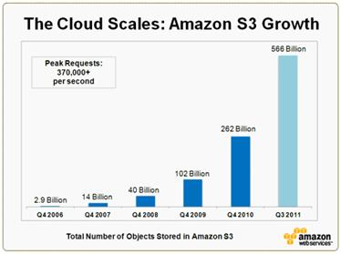 Picture Device Independent Bitmap 1 Amazon announces 566 billion objects stored on S3 Service