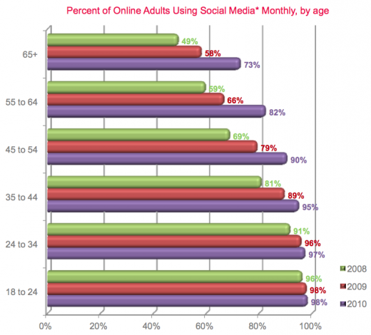 Screen Shot 2011 10 07 at 5.16.23 PM 520x470 98% of online US adults aged 18 24 use social media
