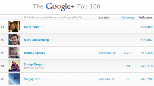 Screen Shot 2011 10 23 at 7.19.40 PM 520x292 Larry Page passes Mark Zuckerberg as most circled person on Google+