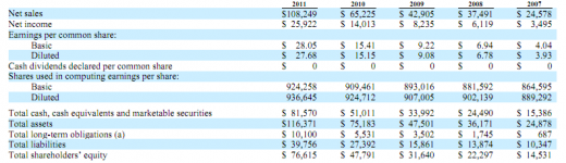 Screen Shot 2011 10 26 at 3.42.29 PM 520x150 Apple now has $81.5B in cash, 13.2M sq. ft. of facilities and 60K employees