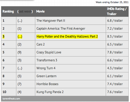 Torrents How film studios keep getting it wrong: Warner pulling Harry Potter DVDs, Blu Rays
