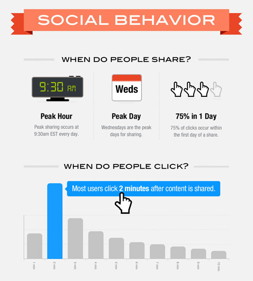 behavior1 How and when the world shares socially according to AddThis [Infographic]