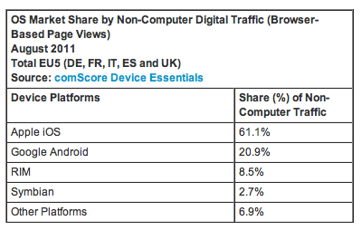 comscore 21 iOS holds the lead as European mobile browsing increases