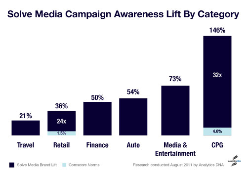 graph brandlift2 Solve Medias smart CAPTCHA ads improve brand recall by 67%