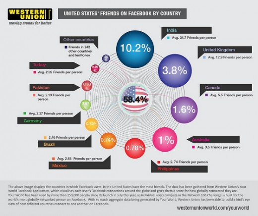 india us facebook friends 520x436 The UK, USA and India are best buddies…at least on Facebook [Infographic]