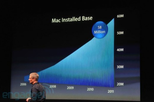 iphone5apple2011liveblogkeynote1188 520x345 Six million copies of Lion downloaded so far    80 percent more than Snow Leopard