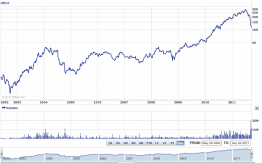 netflix stock 520x325 Should social networks really go down the path of IPOs?
