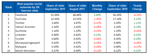 table Social Medias busiest month of the year? December