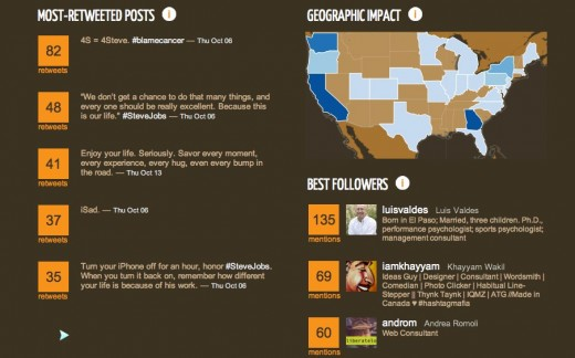 @thatdrew TweetSheet by Vizify 2 520x324 Tweetsheet creates a beautiful infographic based on your Twitter activity