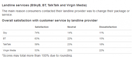 Landline 520x226 Sky tops Ofcoms UK communications industry customer satisfaction report