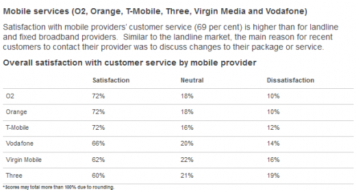 Mobile 520x278 Sky tops Ofcoms UK communications industry customer satisfaction report