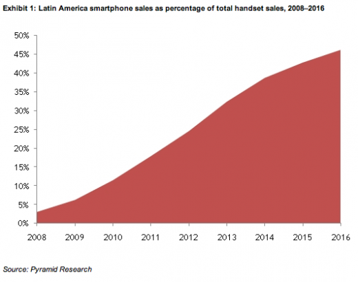Pyramid smartphones 520x410 Smartphone Sales Taking Off in Latin America