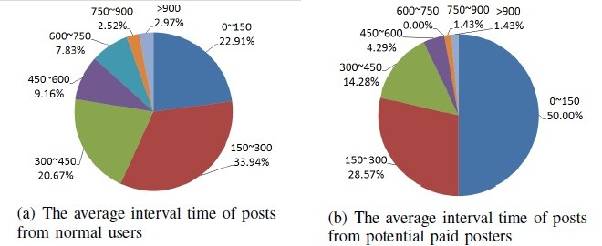 amount of time Chinas water army of paid to post web commenters analysed in new report