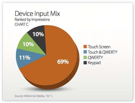 device input mix Apple leading manufacturer and Android and iOS dominant platforms in mobile advertising