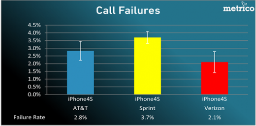 document 520x256 iPhone 4S test shows Verizon most reliable for calls, AT&T data the speediest