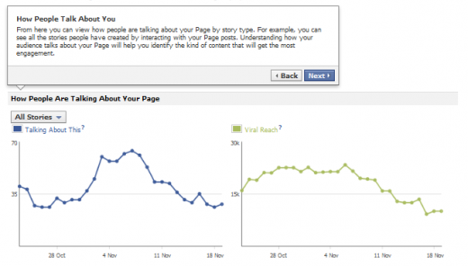 fbpages3 520x296 Facebook introduces new and improved insights for Page admins