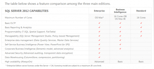 sql2012editions 520x234 Microsofts SQL Server 2012s final versions in gritty detail