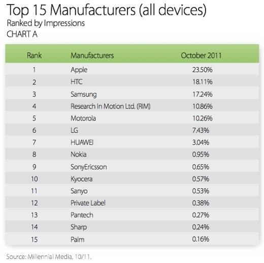 top 15 manufacturers Apple leading manufacturer and Android and iOS dominant platforms in mobile advertising