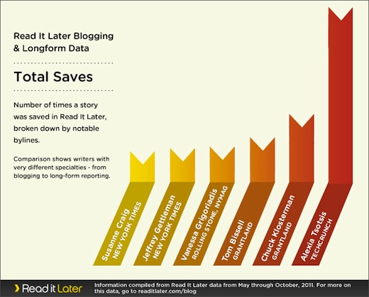 3 total saves Read It Later opens its data, shows its users cant get enough of Lifehacker
